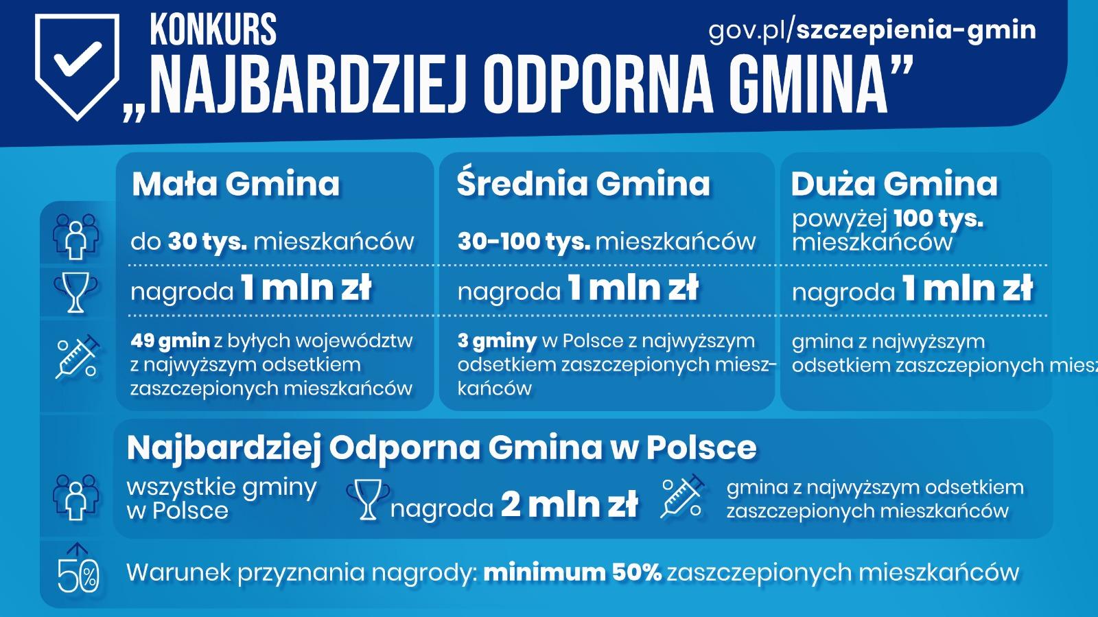 """Konkurs """"Najbardziej odporna gmina"""""""